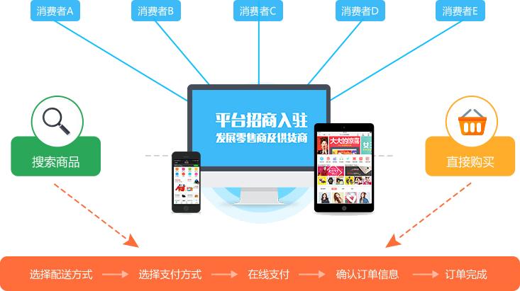 B2C自主运营平台